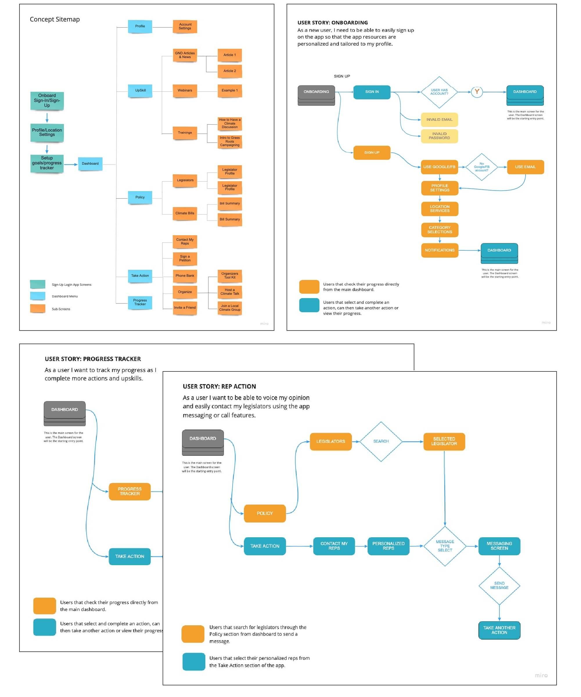 image of userflow charts