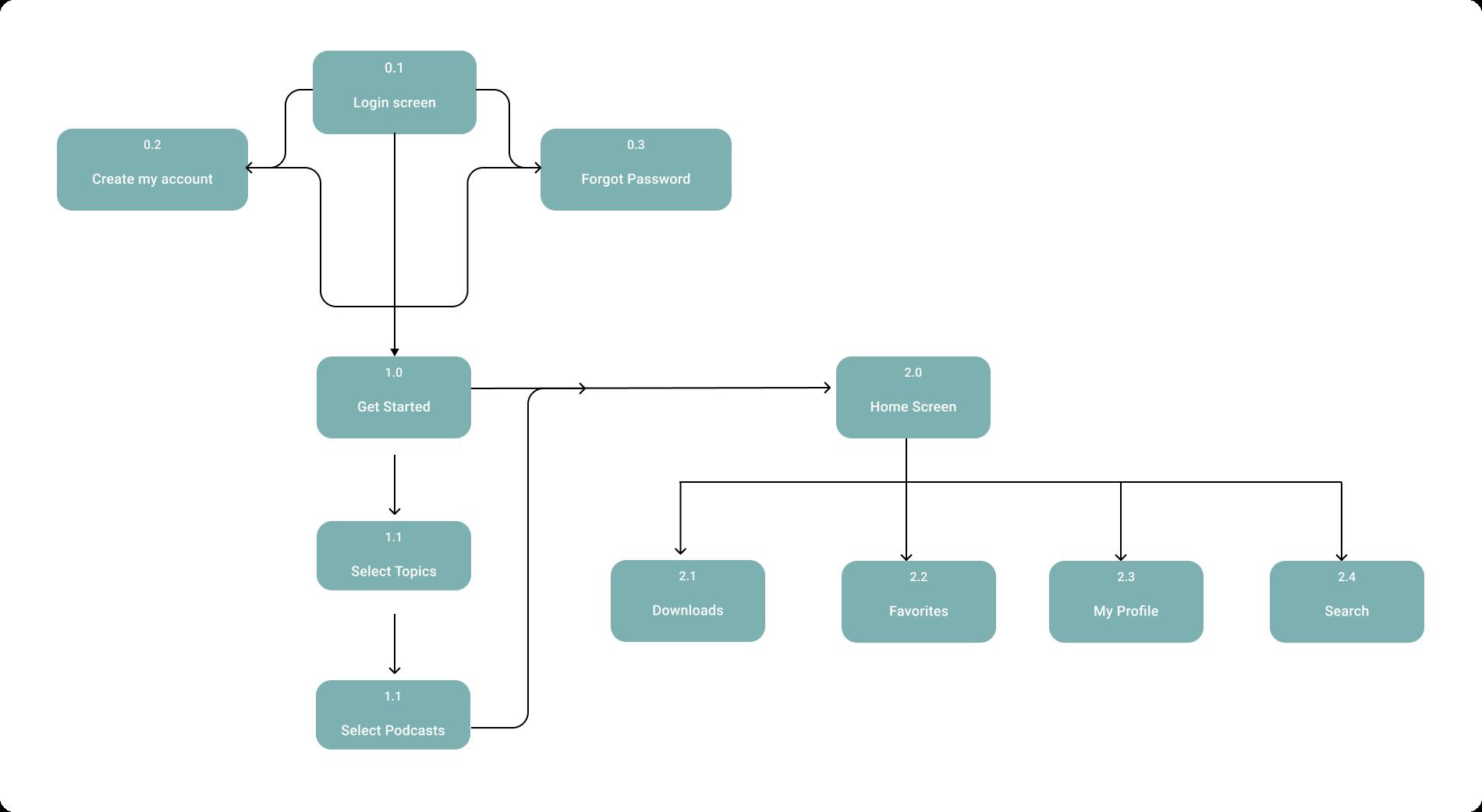 image of flow chart diagram