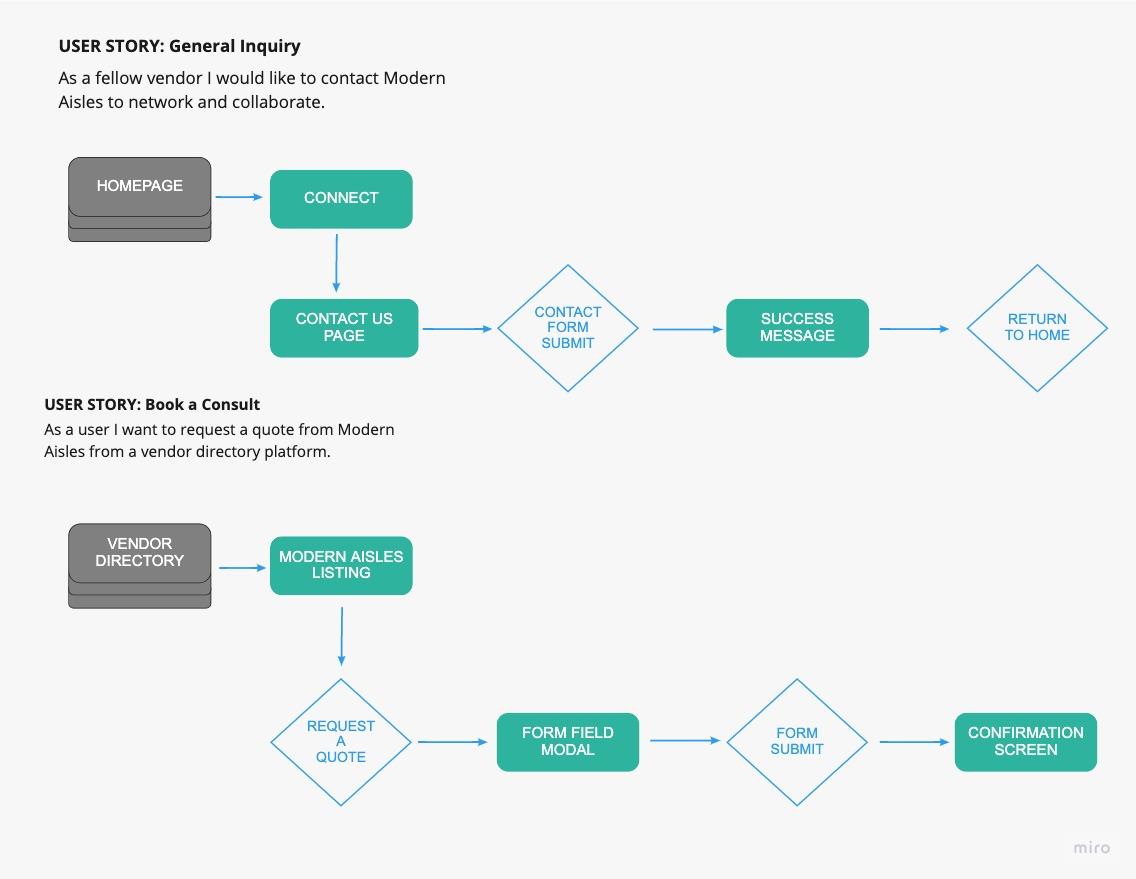 image of user flow diagrams